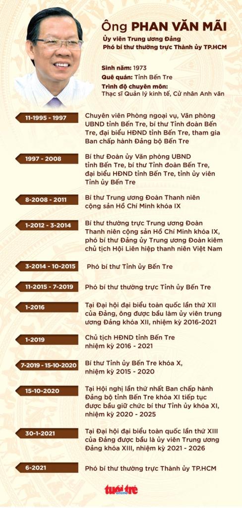 Ông Phan Văn Mãi là ai?