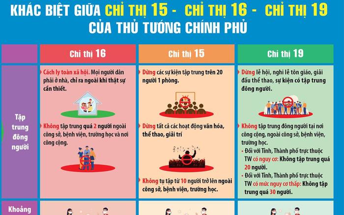 Chỉ thị 15 là gì chỉ thị 15 giãn cách xã hội khác biệt gì so với chỉ thị 16
