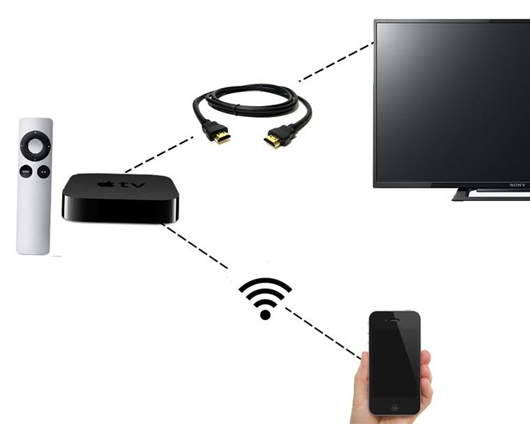 Để chiếu màn hình lên tivi, người dùng iPhone kết nối AirPlay qua đầu giải mã Apple TV, hoặc với tivi Android có hỗ trợ tính năng Air Screen.